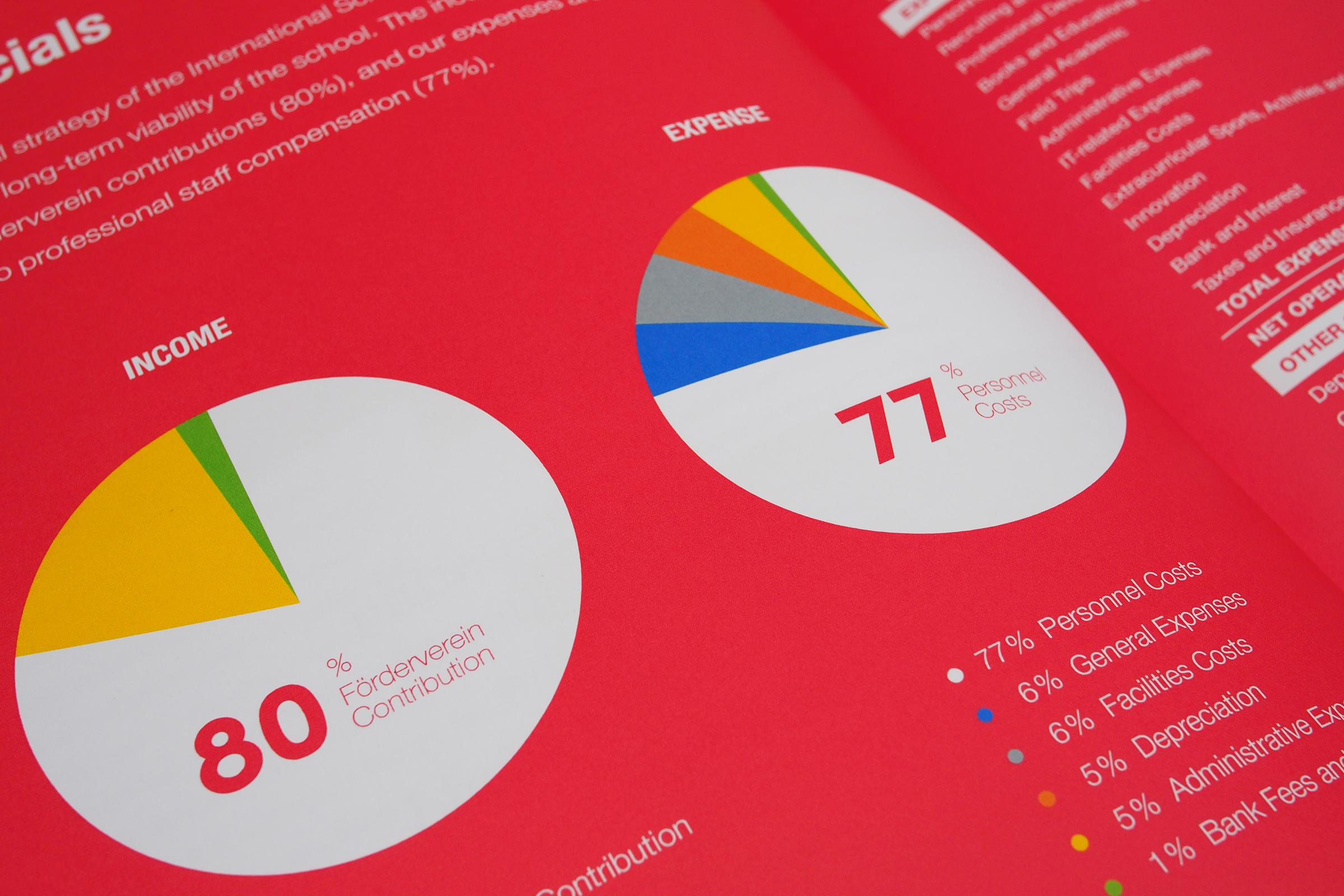International school, Infografiken, Kuchendiagramm